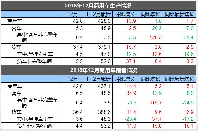 新车,SUV,销量,2018年中国汽车销量